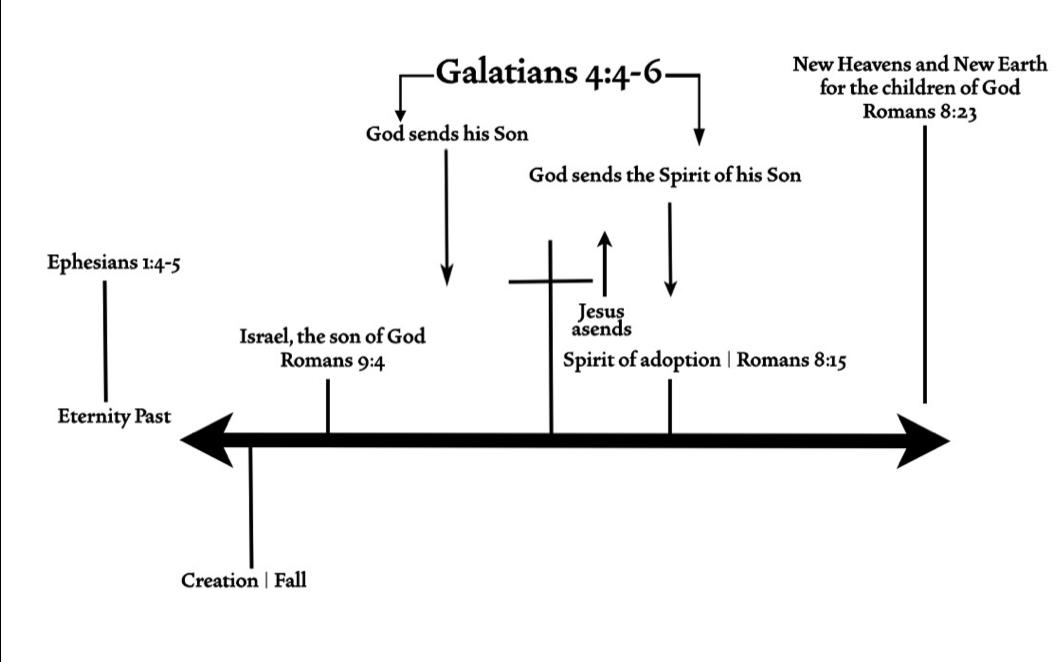 dan cruver's adoption diagram